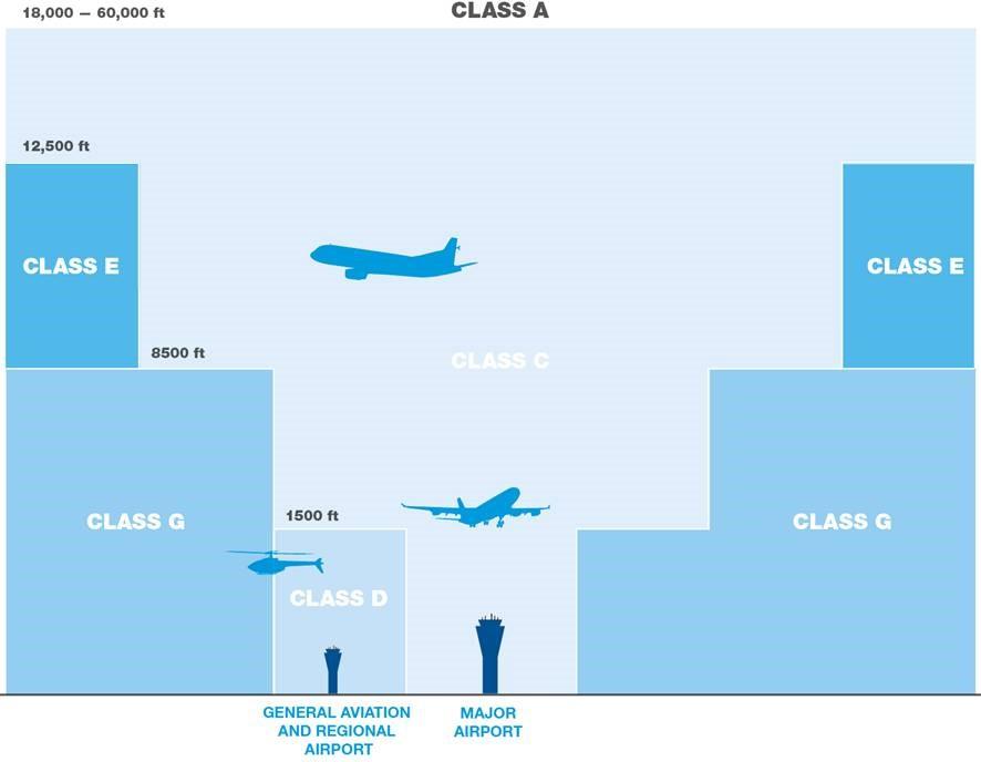 Drone legislation - Class G Airspace