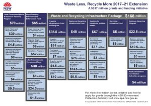 Waste and Recycling Infrastructure Grant - Infrastructure Package
