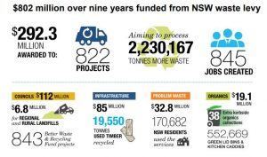 Waste and Recycling Infrastructure Grant - Economic and Social Benefits